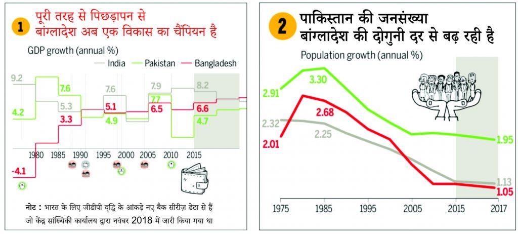 आंकड़ों में : मानव विकास के सभी कारकों पर पाकिस्तान को मात देता बांग्लादेश 1