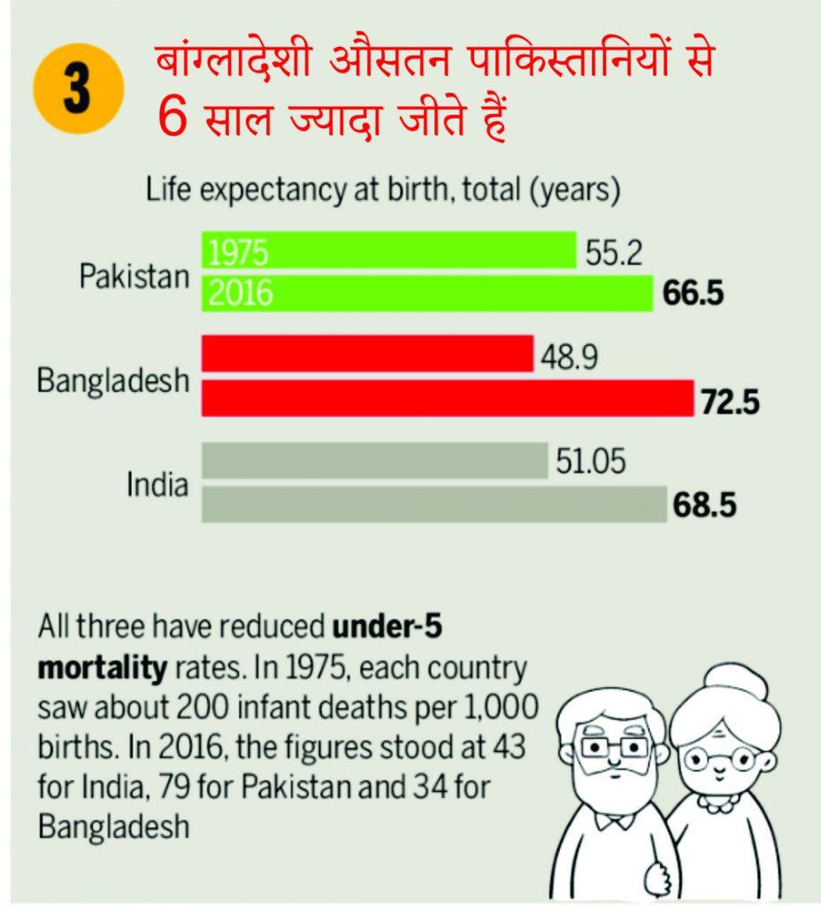आंकड़ों में : मानव विकास के सभी कारकों पर पाकिस्तान को मात देता बांग्लादेश 2
