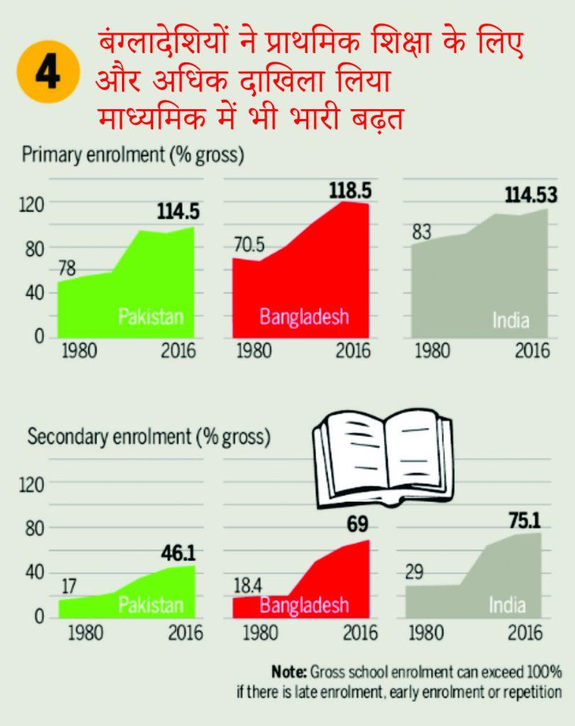 आंकड़ों में : मानव विकास के सभी कारकों पर पाकिस्तान को मात देता बांग्लादेश 3