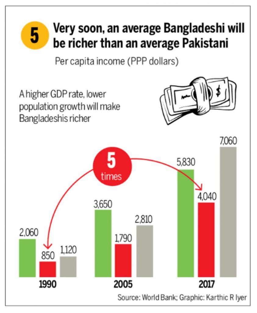 आंकड़ों में : मानव विकास के सभी कारकों पर पाकिस्तान को मात देता बांग्लादेश 4