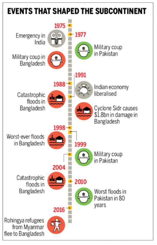 आंकड़ों में : मानव विकास के सभी कारकों पर पाकिस्तान को मात देता बांग्लादेश 5