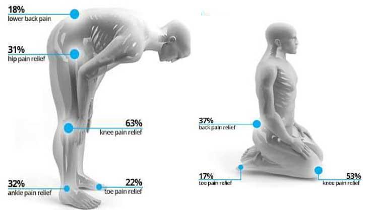 नमाज के दौरान योग मुद्राओं और उनके स्वास्थ्य लाभों को समझें 19