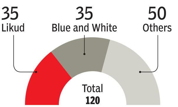 अरब मतदाताओं के पास मतदान का महत्वपूर्ण हिस्सा जो नेतन्याहू को सत्ता से बाहर कर सकते हैं 1