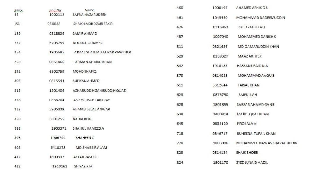 UPSC रिज़ल्ट: 25 मुस्लिम उम्मीदवारों का हुआ चयन! 1