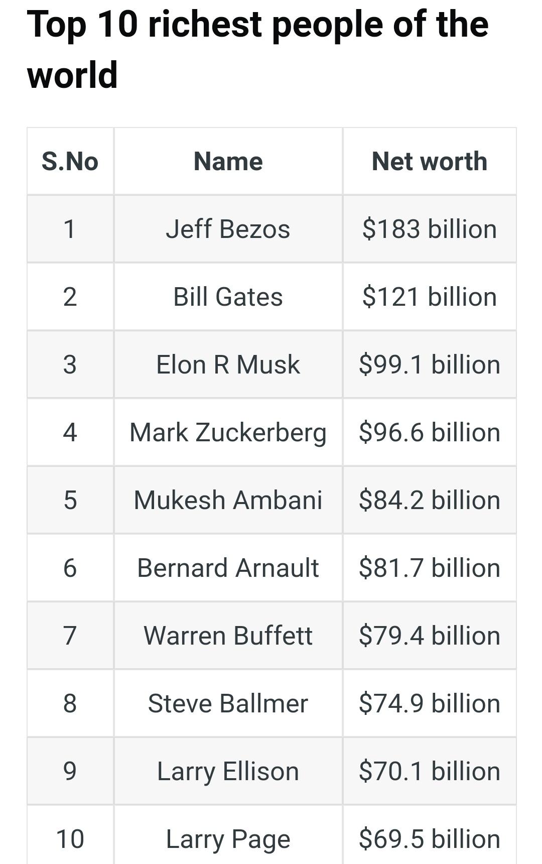 दुनिया के शीर्ष 10 सबसे अमीर लोगों की सूची, उनकी कुल संपत्ति 1