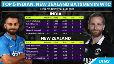 डब्ल्यूटीसी फाइनल : न्यूजीलैंड की तुलना में भारत का बल्लेबाजी क्रम बेहतर